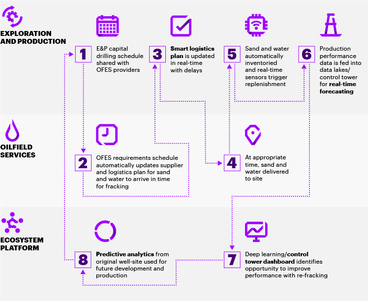 This graphic explains the working of blockchain from sharing the drilling schedule with OFES providers to real-time updates, a smart logistics plan and delivery of sand to predictive analytics and validation of payments.