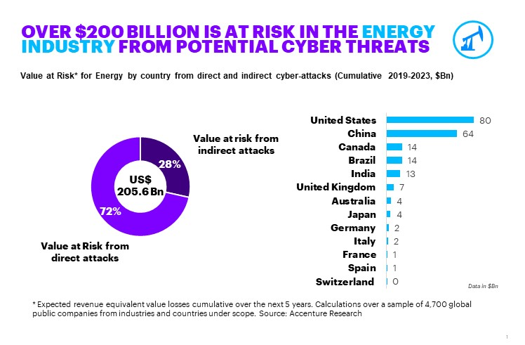 This images shows how in the energy industry, USA faces the highest risk, with US$80 billion hanging in the balance.