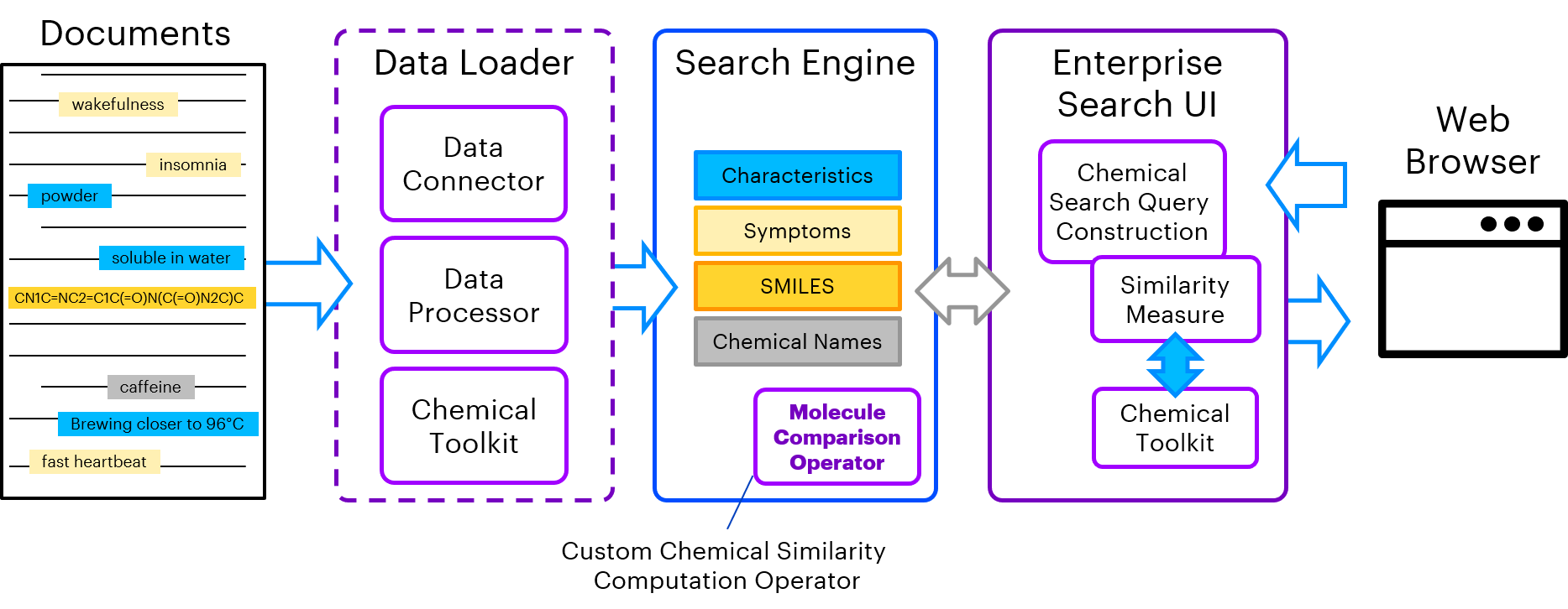 chemical search application architecture