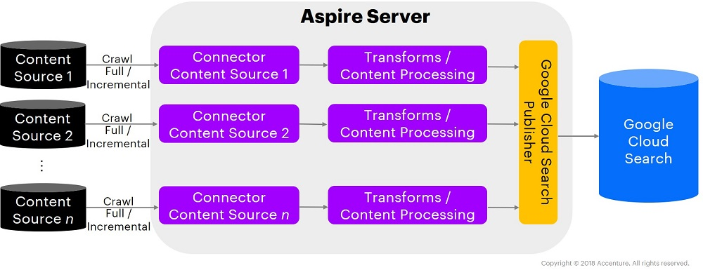 aspire content processing for google cloud search