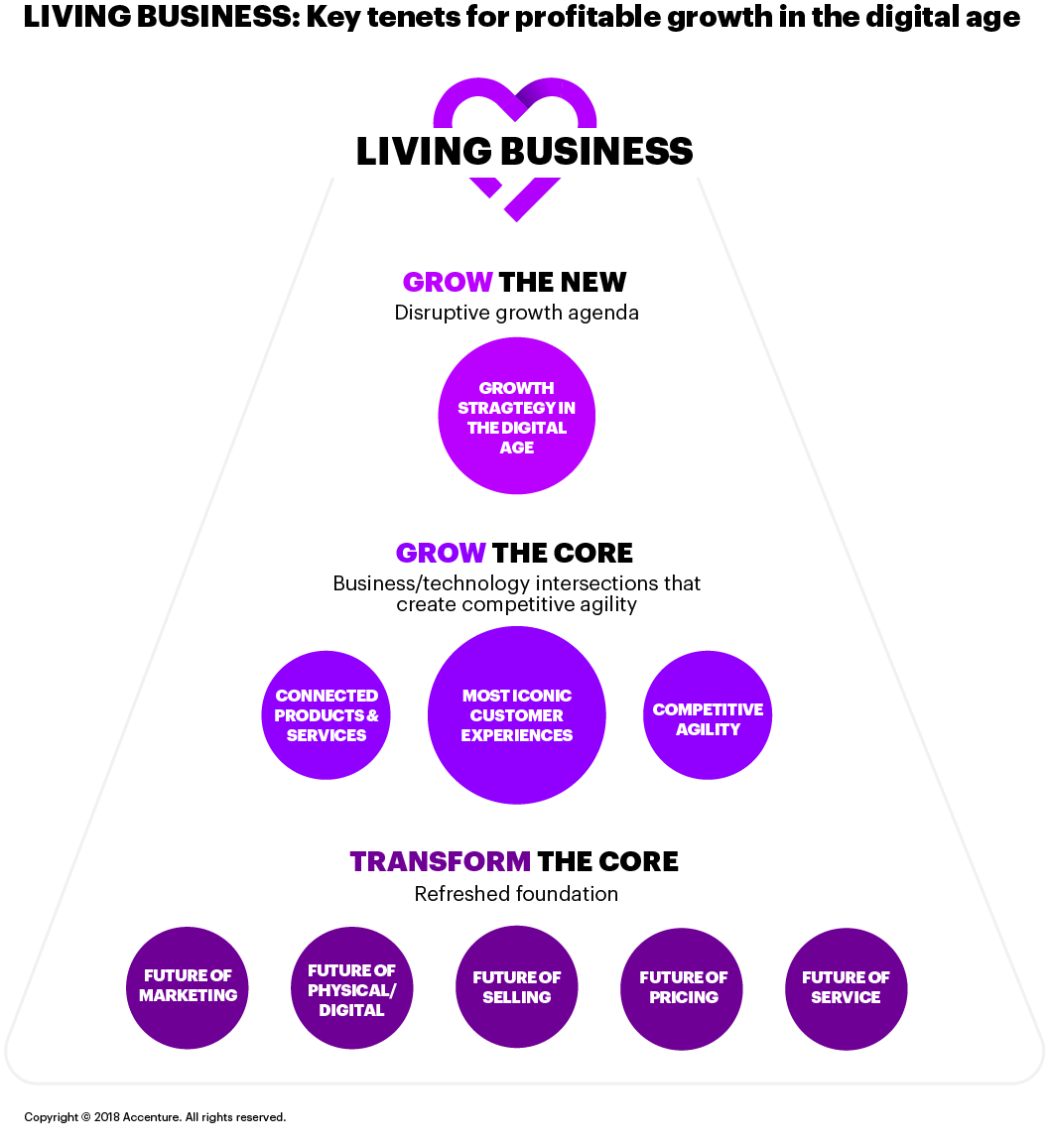This figure explores key tenets of transforming into a Living Business: developing growth strategies for the digital age and creating connected products and services.