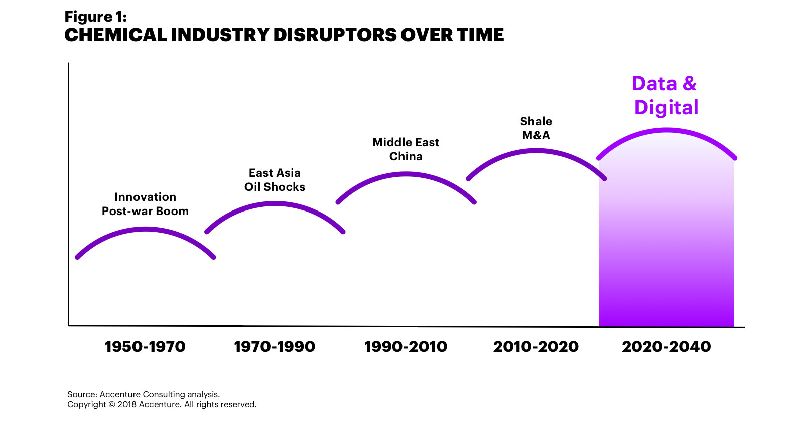 Figure 1 shows chemical industry disruptions, starting with plastics in the 1950s, oil shocks in the 1970s and 1980s and recently shale. Disruption occurs about every 20 years, looking ahead it appears to be shifting to data and digital technologies.
