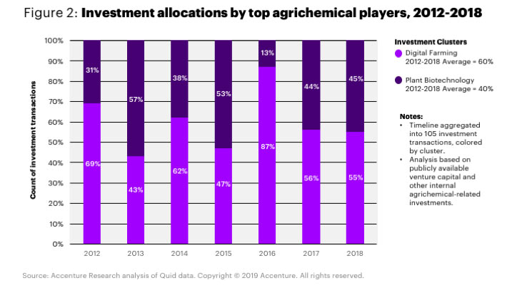 ETop agrichemical players realize digital technologies are critical amid disruption. Digital farming investments by agrichemical companies have consistently remained high and represent 60 percent of total investments by volume over the last seven years.