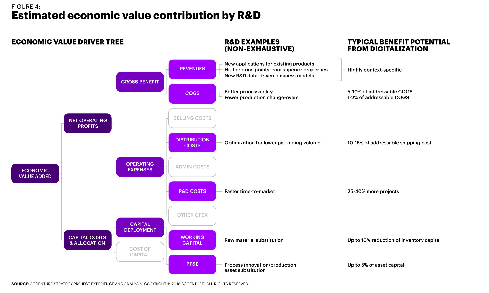 R&D digitalization can drive economic value through three specific effects: speed the innovation process; improve the availability and analyzability of R&D data leading to a higher success rate; and improve decisions throughout the entire innovation funnel.