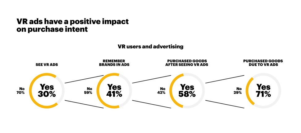 VR Ads and Purchase Intent