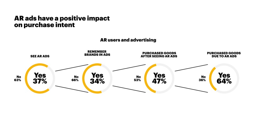AR Ads and Purchase Intent