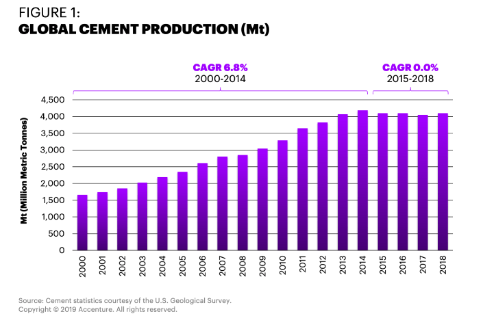 Global cement capacity has tripled since the beginning of this century to 6.2 billion tonnes, primarily driven by China's domestic construction boom. However, after 2014, world production growth became flat.