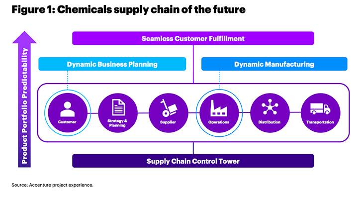 In the chemical supply chain of the future, intelligent technologies would be monitored through a live control tower. This would result in a supply chain quintessential to the survival of a chemical company yet seamless enough to be invisible.