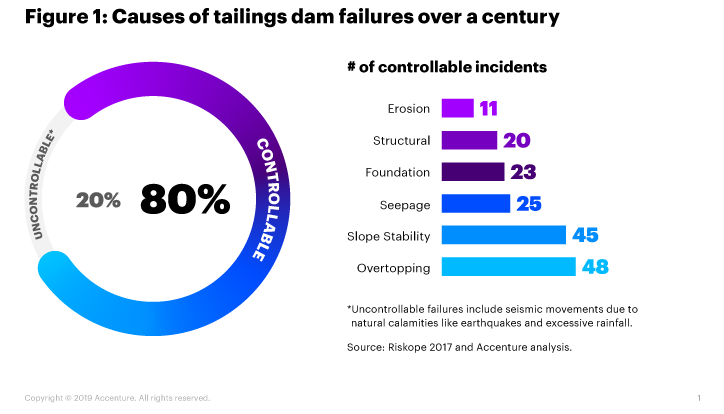 This pie chart shows that 80 percent of tailings dam failures over the past century were from controllable causes, and 20 percent were due to uncontrollable causes.