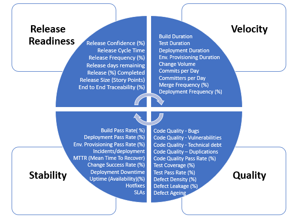 The four ways to measure DevOps success: Release Readiness, Velocity, Stability and Quality.