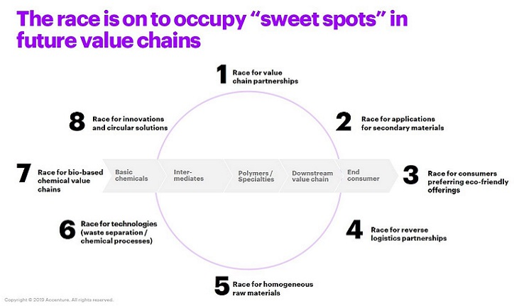 "The race is on for chemical companies to occupy the ""sweet spots"" in the circular value chains of the future. Companies must find their stride now and join the front-runners - or risk playing catch-up."