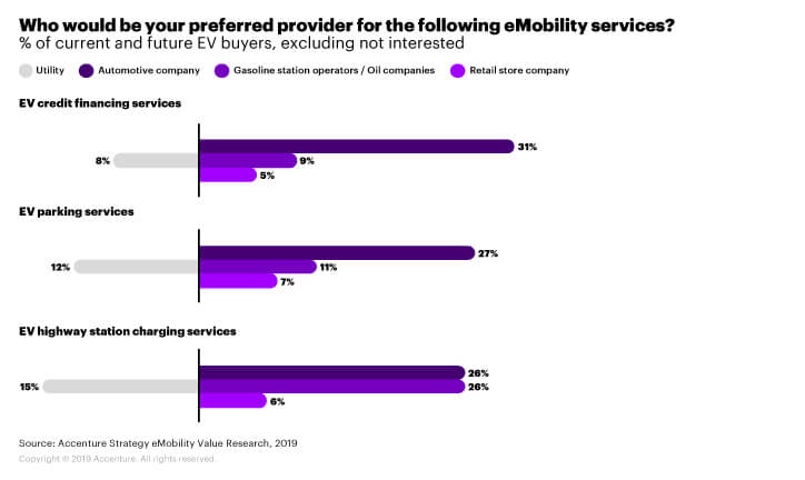 Chart showing survey of Utilities service providers.