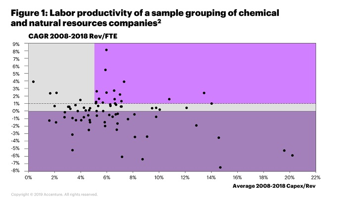 Figure 1 shows labor productivity on an aggregate level for a sample grouping of chemical and natural resources companies, that includes mining, metals, forest products and building materials, has shown little to no improvement over the past decade.