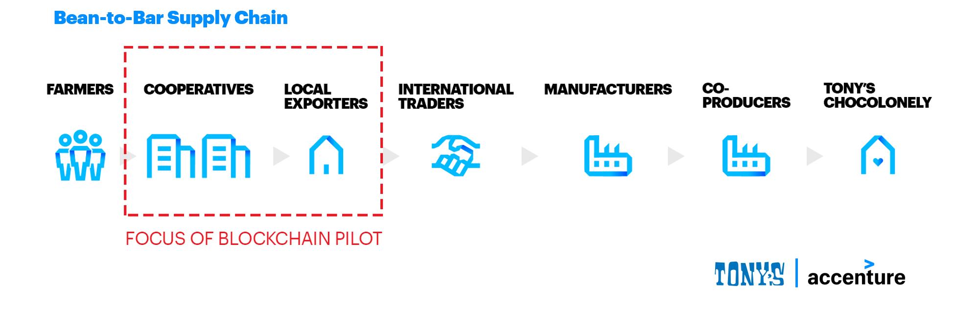 Blockchain in the Supply Chain - Tony's Chocolonely - Cocoa Supply Chain Overview - by Accenture