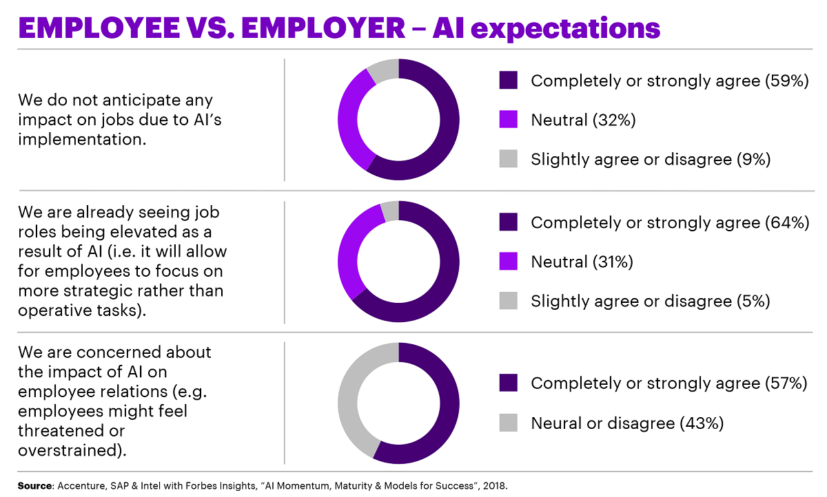 Responsible AI: with opportunity comes responsibility - Survey data - by Accenture
