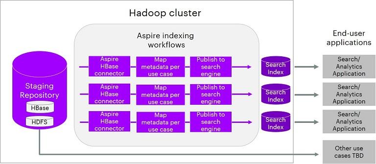 data lake indexing workflow