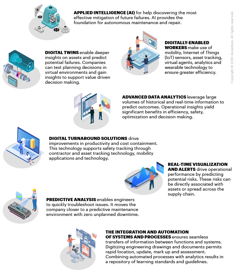 Technologies for developing and implementing CAM capabilities.