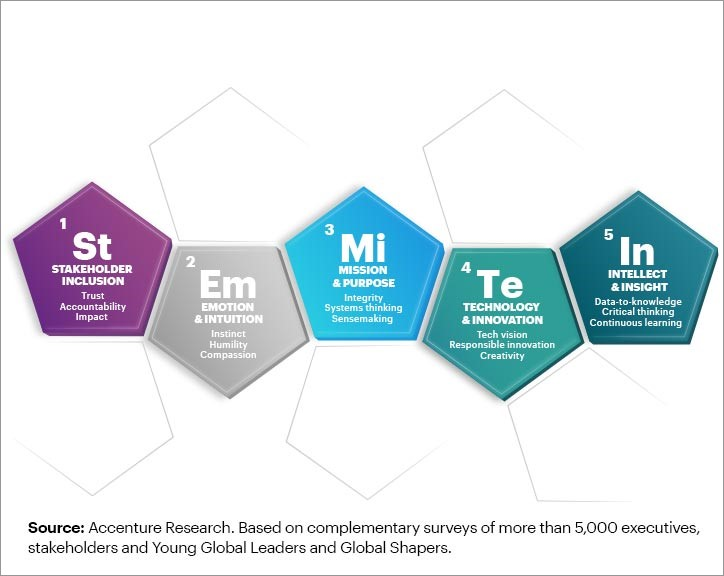 Five Elements: Stakeholder inclusion, Emotion & Intuition, Mission & Purpose, Technology & Innovation and Intellect & Insight