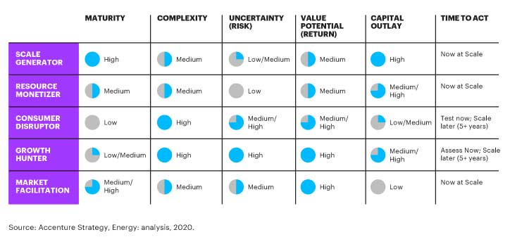 For oil and gas companies considering a move into power, five distinct roles hold particular potential.
