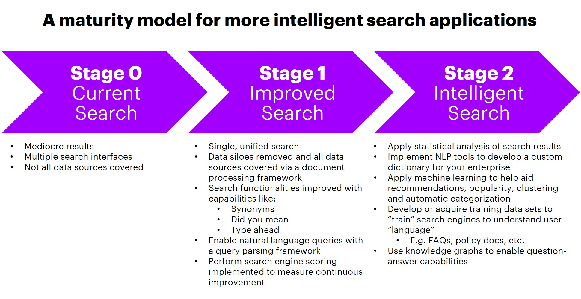 enterprise search maturity model