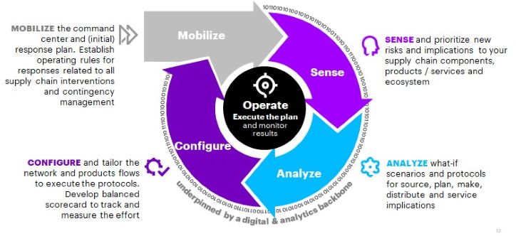 Supply chain method diagram