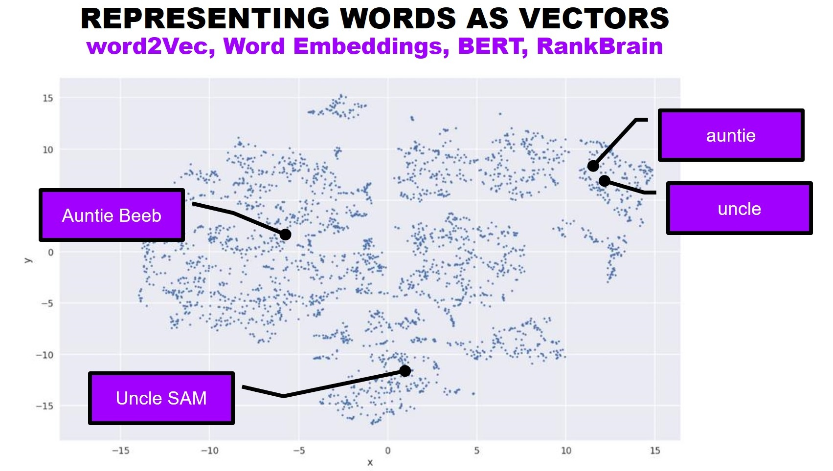 word vectors in knowledge graphs