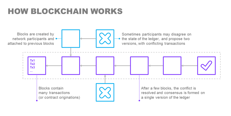 This image explains how blockchain works through the creation of blocks of transactions, contract originations, by different parties.