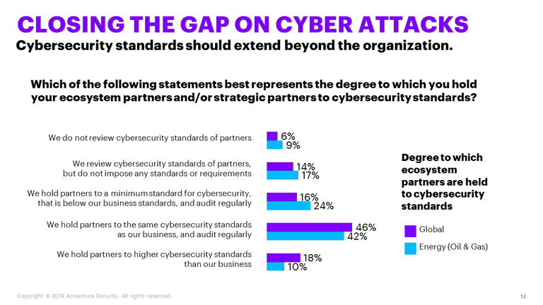 Closing the gap on cyber attacks.