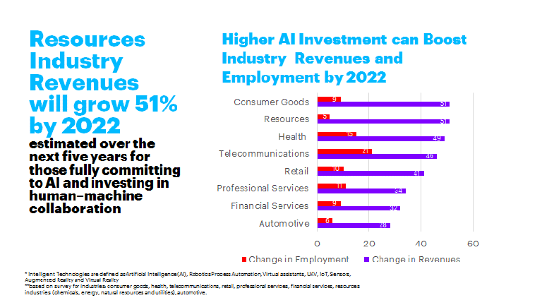 Resources industry revenues will grow 51% by 2020, estimated over the next five years for those fully committing to ai and investing in human-machine collaboration. the chart shows how ai investment can boost revenues and employment across industries.