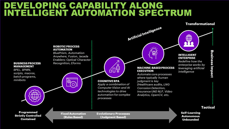 Developing capability along intelligent automation spectrum
