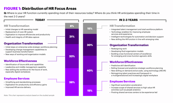 Figure one explains the distribution of human resources focus areas. The chart represents an analysis where HR function currently spends most of its resources today. Then compares it to where HR anticipates it will spend time in the next 2-3 years.