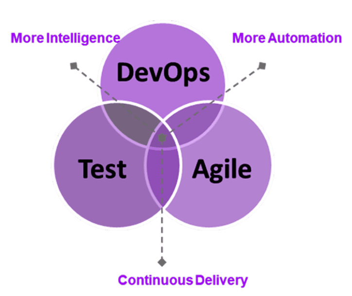 Venn Diagram of DevOps, Agile and Test. Together, they achieve more intelligence and automation and continuous delivery.