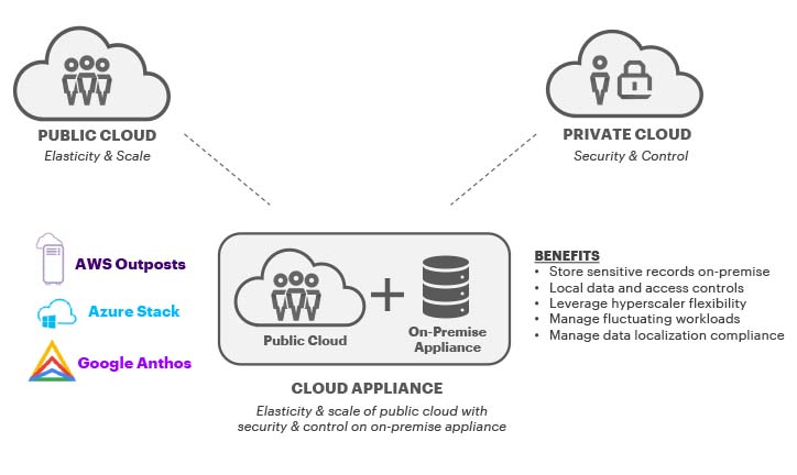 Cloud appliances such as AWS Outposts, Azure Stack and Google Anthos offer many benefits including the elasticity & scale of public cloud and the security & control of an on-premise appliance.