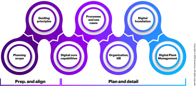 he Accenture digital plant planning canvas outlines the areas executives should focus on when planning a plant; it even features project examples.