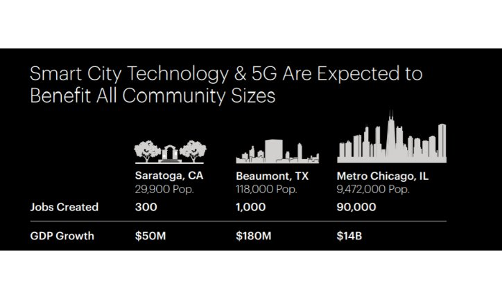 Cities across the U.S. that encourage telecom operators to invest in their communities are expected to benefit. Here you will see the number of new jobs created and the GDP growth since smart city technology and 5G have implemented into the community.