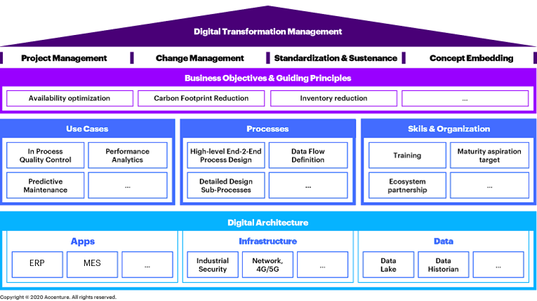 The Accenture digital plant planning canvas outlines the areas executives should focus on when planning a plant; it even features project examples.