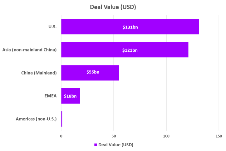 Data displays the global distribution of deal value in the billions sorted by U.S., Asia (non-mainland China), China, EMEA and Americas (non-U.S.).