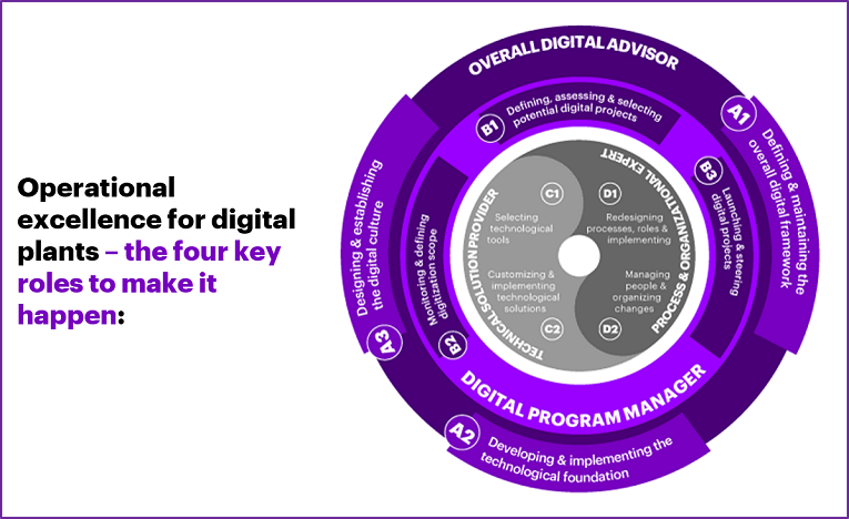 The Accenture digital plant operating excellence model.