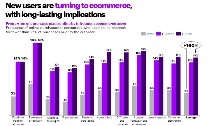 Consumers using omnichannel services chart | Accenture