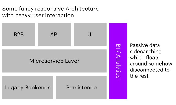 Example of an architecture diagram where the analytics-module is somehow disconnected to the rest.
