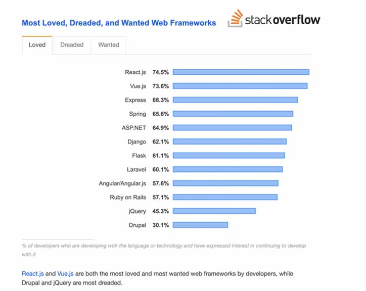 Bar chart from Stack Overflow that shows how React is the most loved framework, Vue is 2nd most, and Angular is 9th.