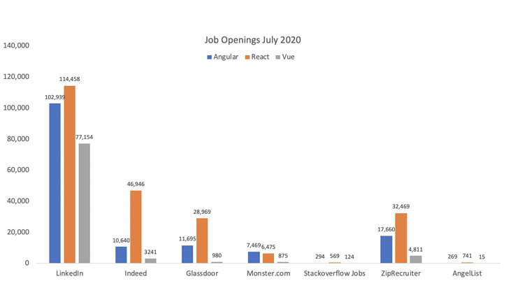 Chart that shows how React is the clear winner in job market openings, then Angular, then Vue.