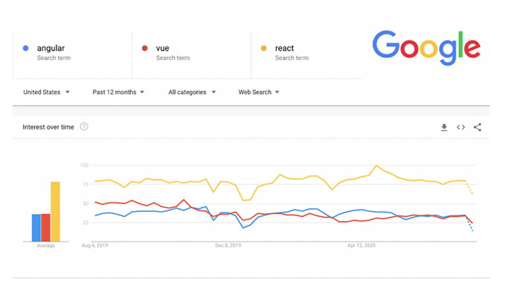 Chart from Google that shows that React is searched for much more than Angular and Vue.