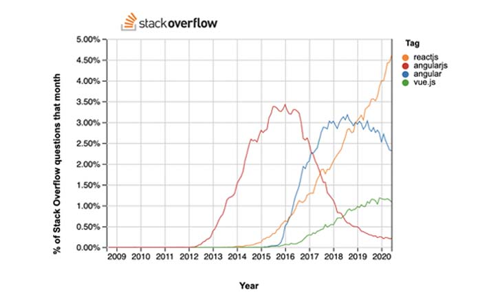 Chart from Stack Overflow that shows that React is much more popular than Angular and Vue in recent years.