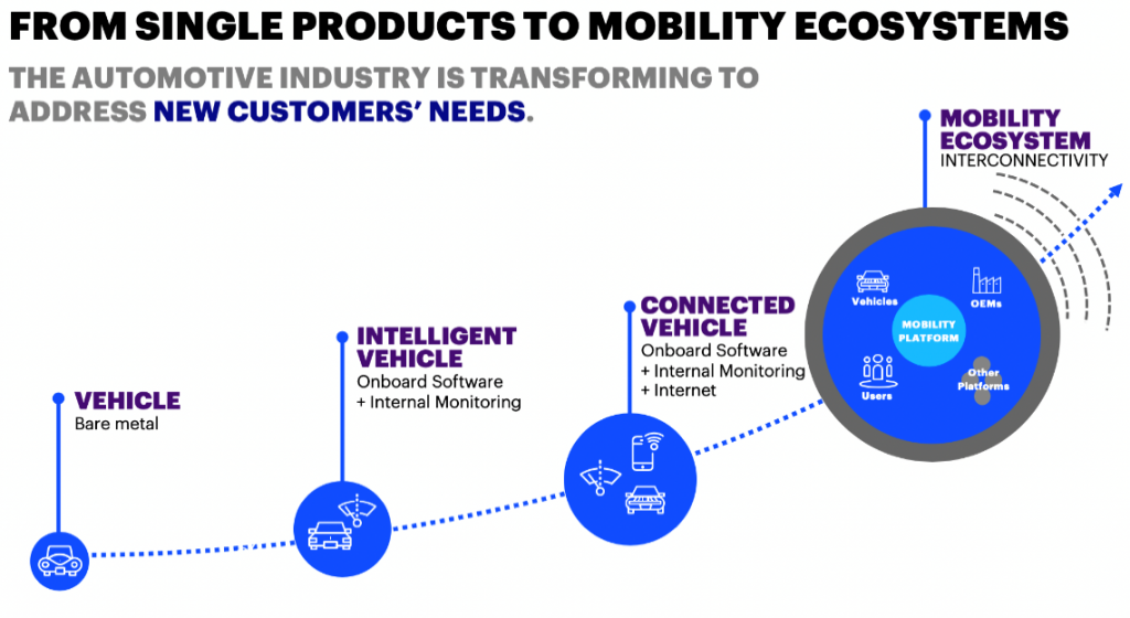 Figure 1. Mobility Ecosystem
