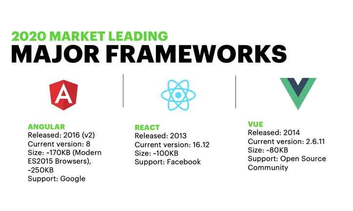 The three major front-end frameworks: Angular, React, and Vue.