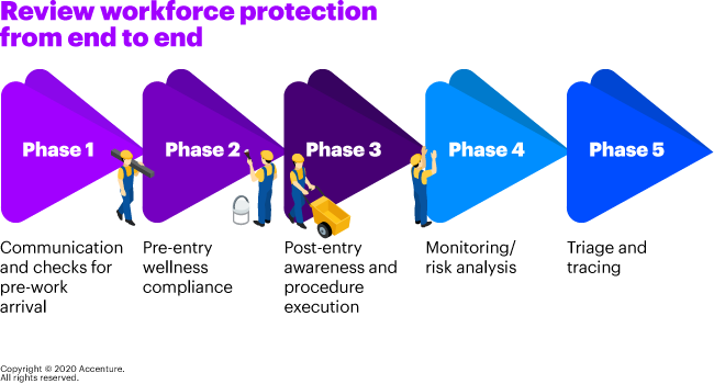 The five phases of workforce protection against COVID-19 in manufacturing