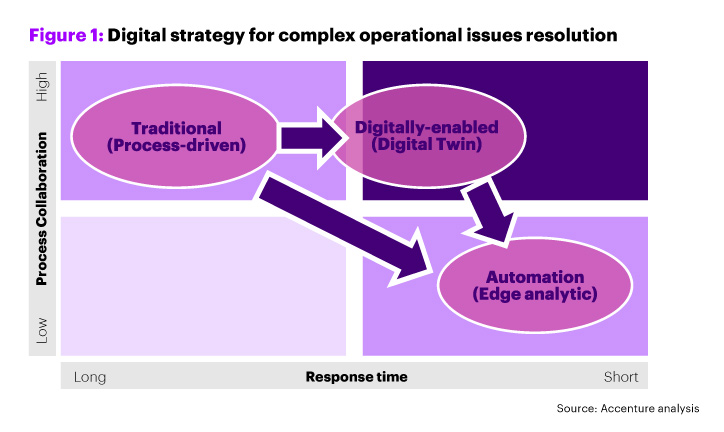 How the resolution of complex operational issues can be accelerated by up to 50 percent by using digital twin and edge devices to provide real-time visibility, insights, resolution options or straight automation.
