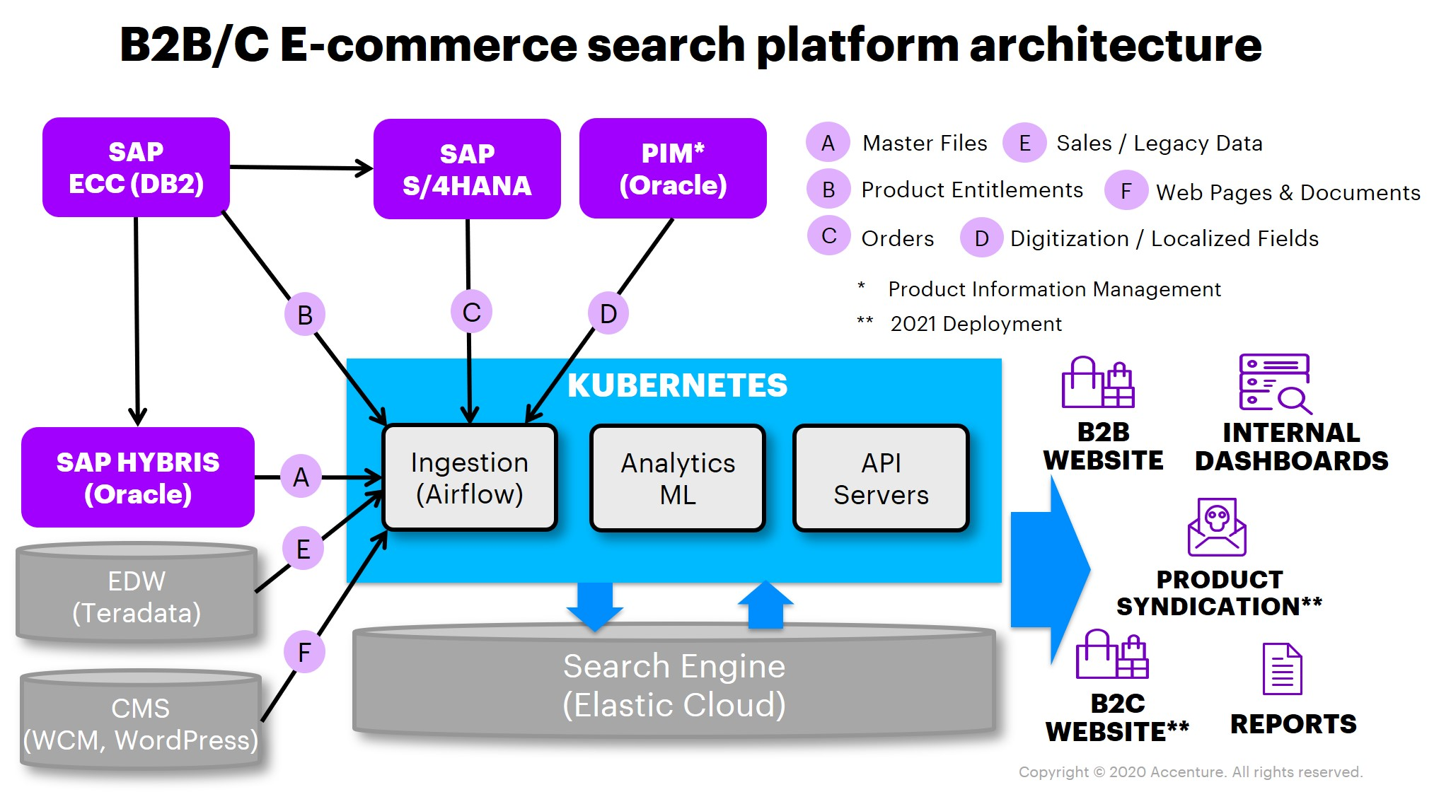 B2B e-commerce search architecture