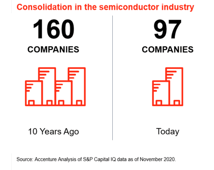 Represents U.S.-based public semiconductor companies with a market cap greater than US $100M.